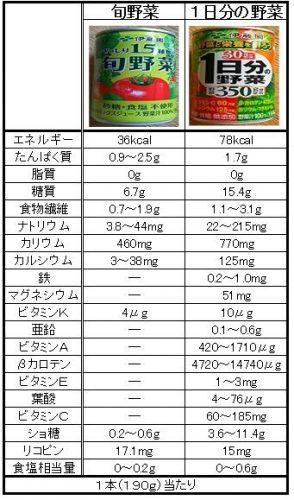 野菜ジュース成分比較