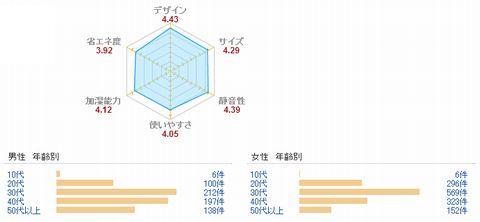 加湿器年代別購入グラフ