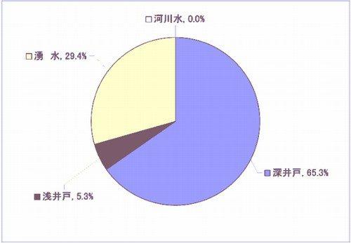 富士吉田市の資料