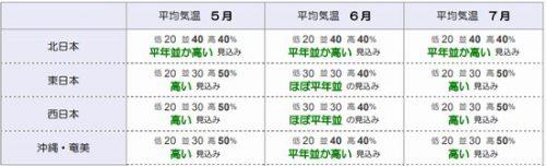 5月~7月気温予報