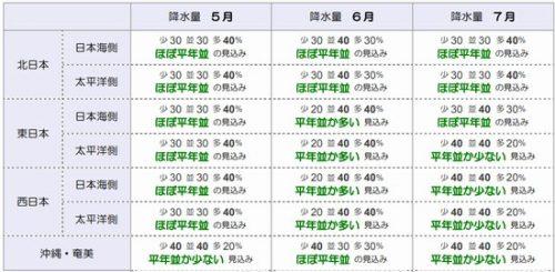 5月~7月降水量予報